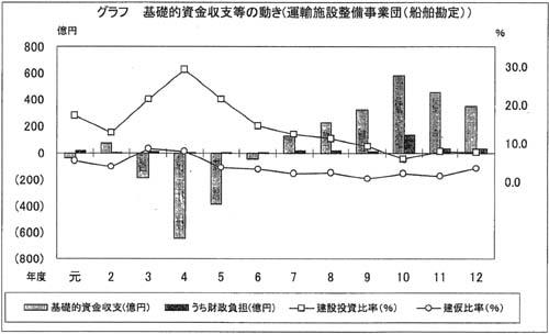 運輸施設整備事業団(船舶勘定) | 平成12年度決算検査報告 | 会計検査院