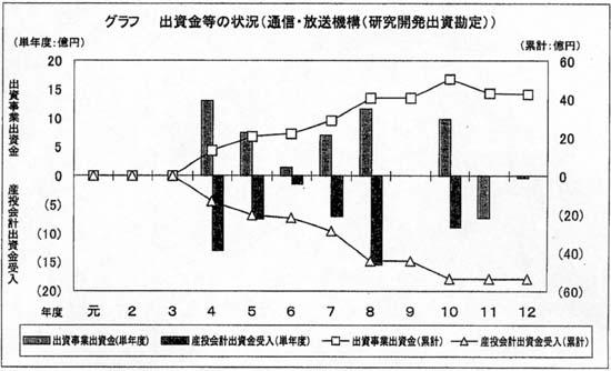 通信・放送機構(研究開発出資勘...