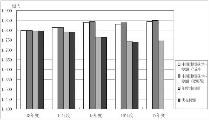 運営費交付金の計画額及び交付額   独立行政法人の業務運営等の状況に関する会計検査の結果についての報告書   会計検査院