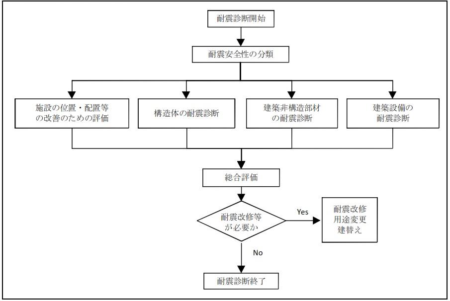 の 同 耐震 計画 解説 官庁 及び 総合 基準 施設