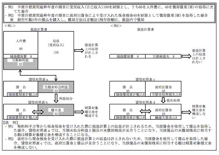 独立行政法人における政府出資金...