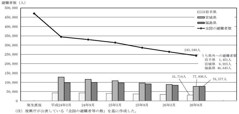 東日本大震災による交通への影響