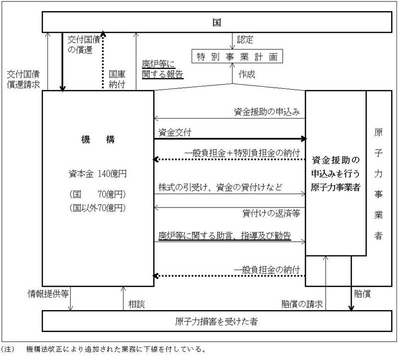 東京電力株式会社に係る原子力損害の賠償に関する国の支援等の実施状況に関する会計検査の結果について