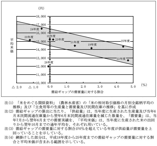 3 検査の状況 | 米の生産調整対策の実施状況等について | 随時報告 ...